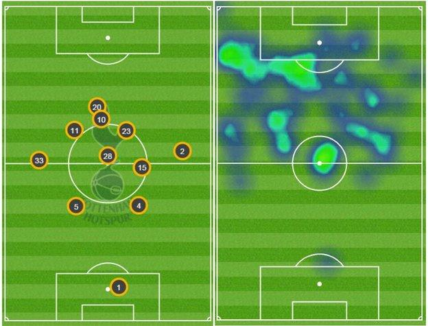 Dele Alli's (20) average position (left) and heat map (right) against Everton