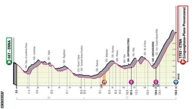 Stage three profile