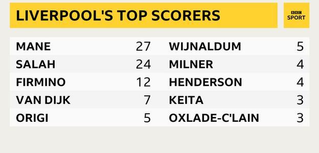 Liverpool's top scorers in their unbeaten Premier League run
