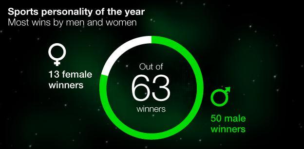 Men/women SPOTY graphic