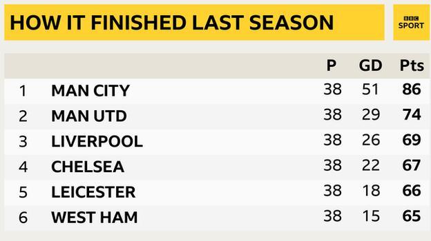 Cuplikan yang menunjukkan puncak Liga Premier musim lalu: 1 Manchester City, 2 Manchester United, 3 Liverpool, 4 Chelsea, 5 Leicester dan 6 West Ham