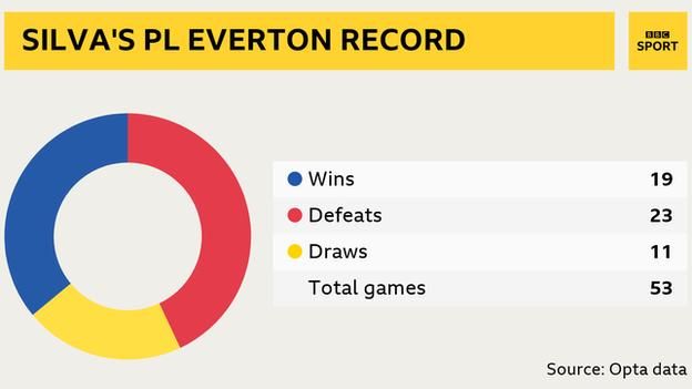 Marco Silva's Premier League Everton record: Marco Silva Played 53 Won 19 Draws 11 Losses 23