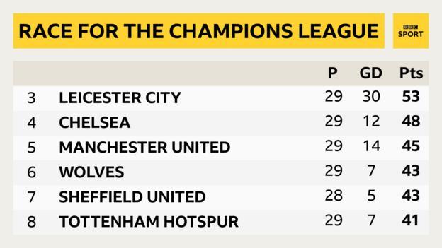 Premier League - race for the Champions League