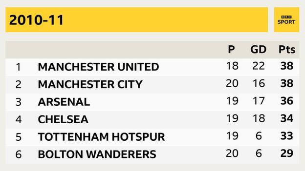 2010 2011 season Manchester United, Manchester City, Arsenal, Chelsea, Tottenham, Bolton