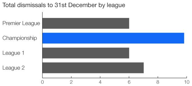 Chart showing total number of dismissals in each division of the Football League