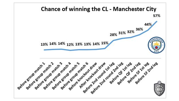 Manchester City have a 57% chance of winning the Champions League