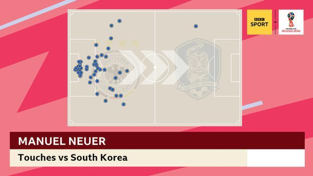 Graphic showing Manuel Neuer's touches against South Korea - including the one in the opposition's half
