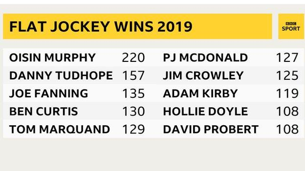 Annual wins for top flat jockeys