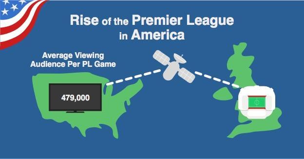 Average live audience for PL games on US TV last season