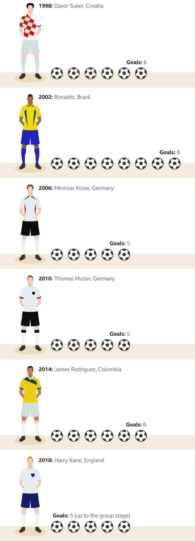 Golden boot winners since 1998 and leading 2018 scorer: 1998 - Davor Suker, Croatia, six goals; 2002 - Ronaldo, Brazil, eight goals; 2006 - Miroslav Klose, Germany, six goals; 2010 - Thomas Muller, Germany, five goals; 2014 - James Rodriguez, Colombia, six goals; 2018 - Harry Kane, England, five goals so far