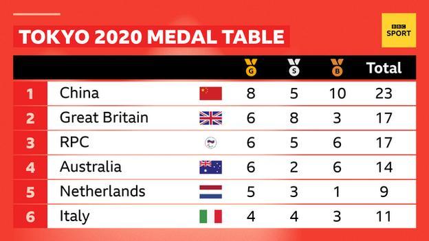 2日目の終わりのメダルテーブル