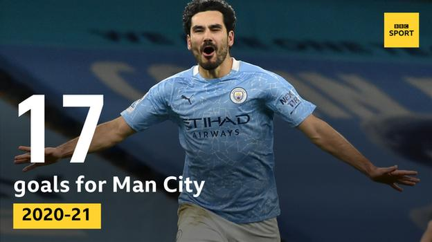Graphic showing Ilkay Gundogan is Man City's leading scorer this season in all competitions with 17 goals. Before this season the 30-year-old had not managed more than six league goals in a single season - in 2020-21 he has hit 13