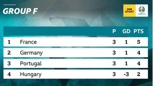 France finish top of Group F at the Euro 2020 with five points from three games followed by Germany, Portugal and Hungary