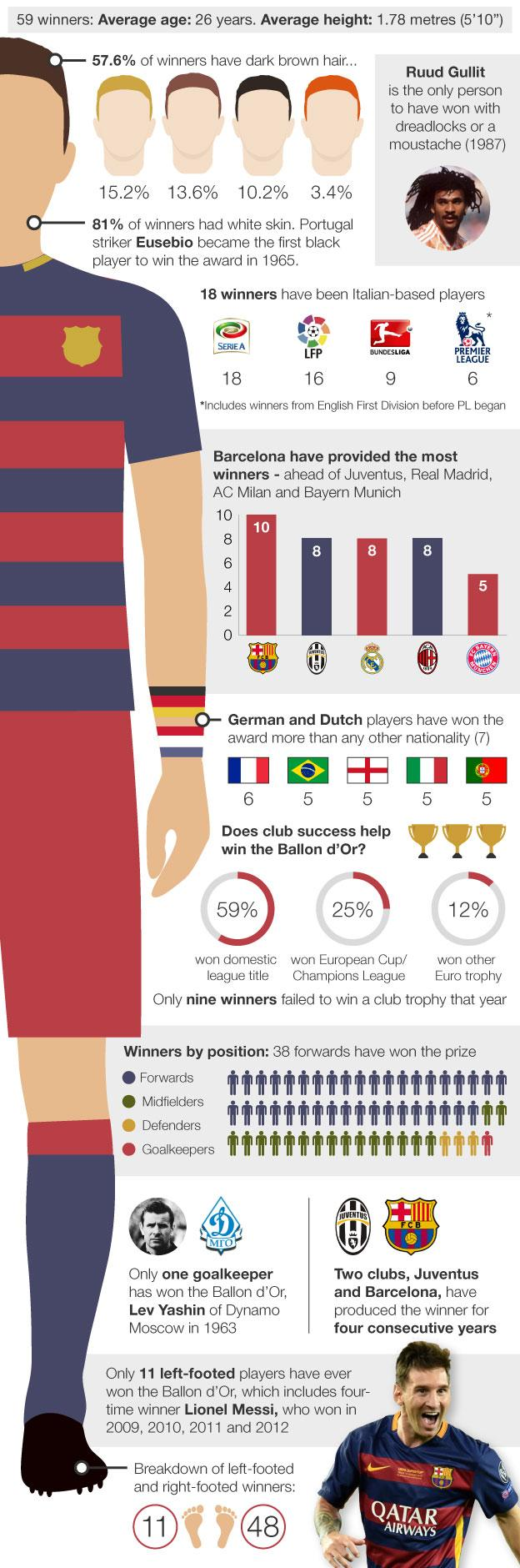 Graphic looking at characteristics of Ballon d'Or winners from past 50 years