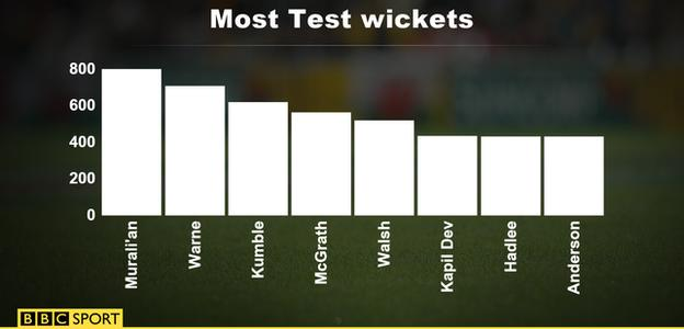 There was some cheer for England as James Anderson drew level with Sir Richard Hadlee on 431 Test wickets