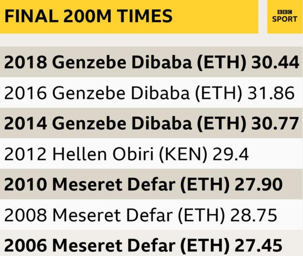 A graphic to show the final 200m times of the women's 3,000m from the last seven World Indoor Championships: 2018 (Genzebe Dibaba ETH) 30.44, 2016 (Genzebe Dibaba ETH) 31.86, 2014 (Genzebe Dibaba ETH) 30.77, 2012 (Hellen Obiri KEN) 29.4 (NB hand timed), 2010 (Meseret Defar ETH) 27.90, 2008 (Meseret Defar ETH) 28.75, 2006 (Meseret Defar ETH) 27.45