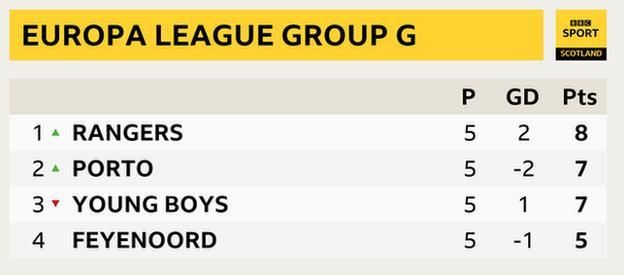 Europa League Group G