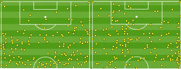 Arsenal touchmap