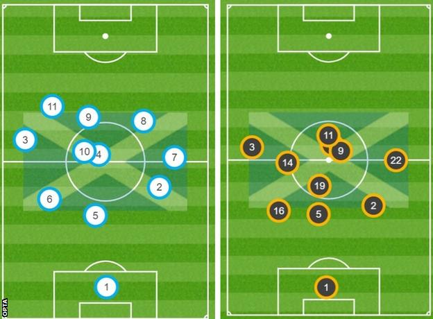 McTominay's (number two) average position against Israel (left) and Czech Republic (right) shows a gap to his fellow centre-backs
