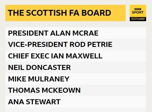 Who is on the Scottish FA board