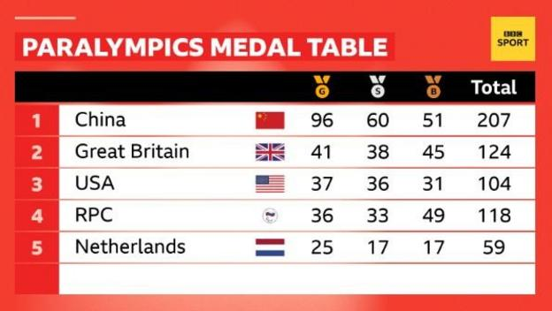 Paralympic medal table showing Great Britain second to China