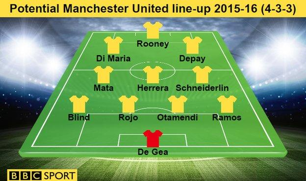 Manchester United's potential 2015-16 line-up