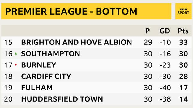 Snapshot of the bottom of the Premier League - 15th Brighton, 16th Southampton, 17th Burnley, 18th Cardiff, 19th Fulham, 20th Huddersfield