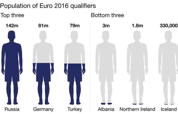 Graph shows that with a population of 330,000, Iceland are the smallest country to qualify for a European Championship. Next is Northern Ireland (1.8m) and Albania (3m). The top three are Russia (142m), Germany (81m) and Turkey (79m).