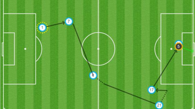 Graph for Rudy Gestede's goal