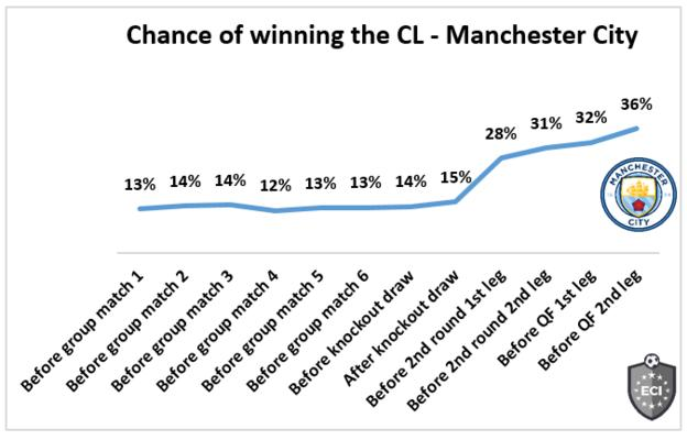 Man City chances of progression