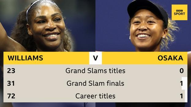Serena Williams v Naomi Osaka: Grand Slams 23 v 0. Finals 31 v 1. Titles 72 v 1
