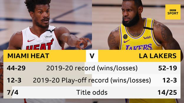 The Miami Heat's record v the Los Angeles Lakers' record
