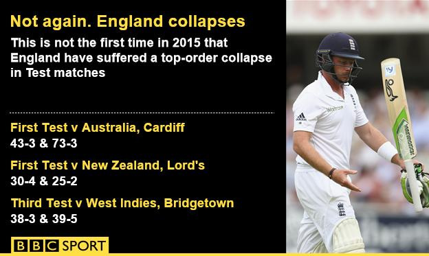 England collapse graphic