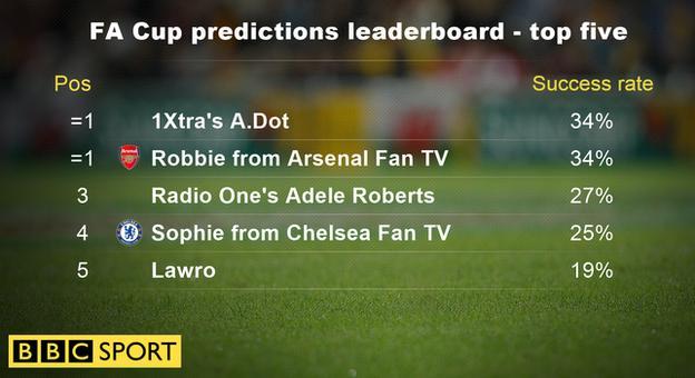 FA Cup predictions leaderboard - top five