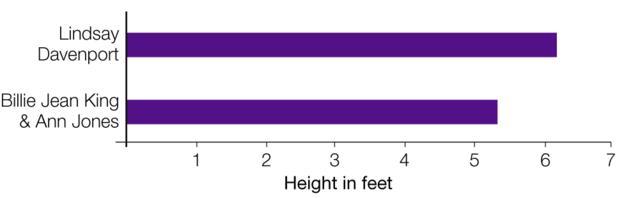 Wimbledon: Women's height