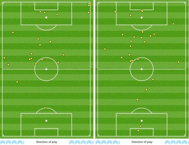 Charlie Austin came on after 54 minutes but his touchmap (left) shows he had nearly as many touches as Swansea striker Fernando Llorente, who played the whole game