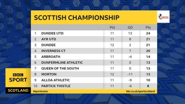Scottish Championship table at the end of October