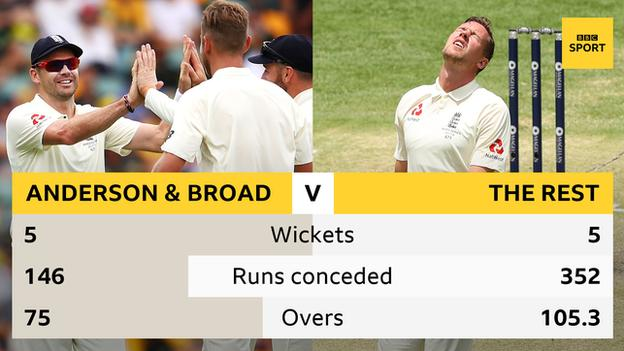 England bowling graphic: James Anderson and Stuart Broad returned combined match figures of 5-146 in Brisbane and the rest of the attack 5-352