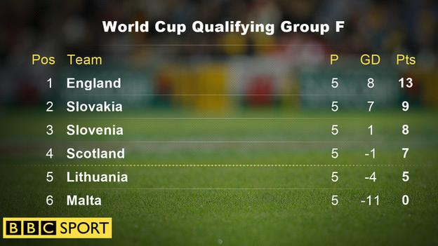 World Cup Qualifying Group F