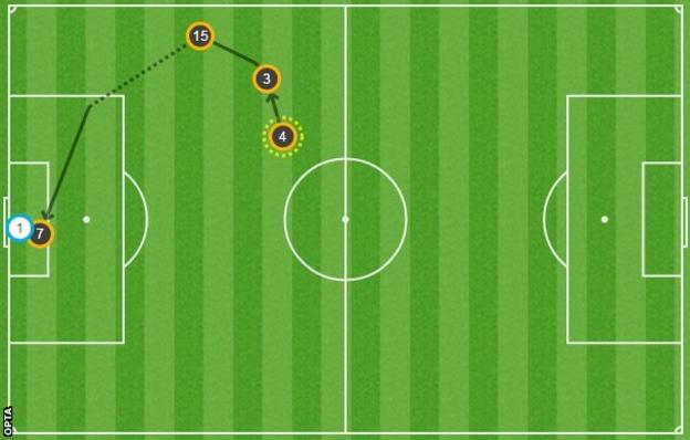 Raheem Sterling's header was inside the six-yard box but Brad Guzan somehow managed to get himself in the way of it