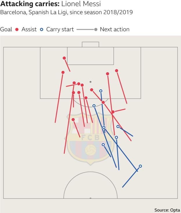 Lionel Messi attacking carries