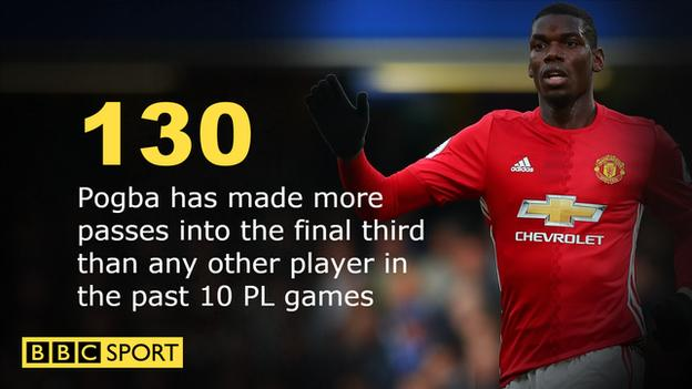 Paul Pogba's passes into the final third in past 10 games