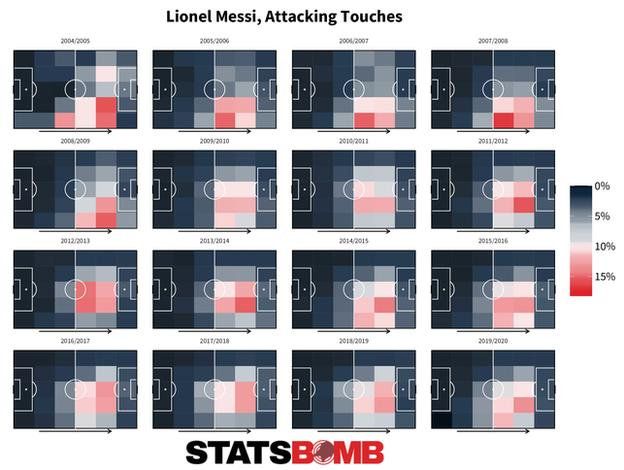 The areas of the pitch where Lionel Messi has had the most attacking touches per season in La Liga: In 2004-05, centrally right and attacking. In 2005-06, 2006-07 and 2007-08, right side of midfield. In 2008-09, right wing. In 2009-10, 2010-11 and 2011-12, centrally right and attacking. In 2012-13, in midfield. In 2013-14, 2014-15 and 2015-16, centrally right and attacking. In 2016-17 and 2017-18, central and attacking. In 2018-19 and 2019-20, centrally right and attacking.