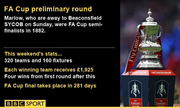 FA Cup preliminary round stats