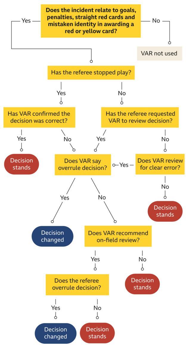 How VAR works