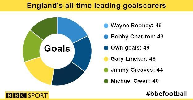 England's all-time goalscorers