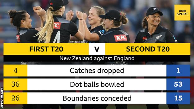 Stats graphic growing New Zealand's improved performance from the first to second T20 against England women. Catches dropped 4-1, Dot balls bowled 36-53, boundaries conceded 26-15