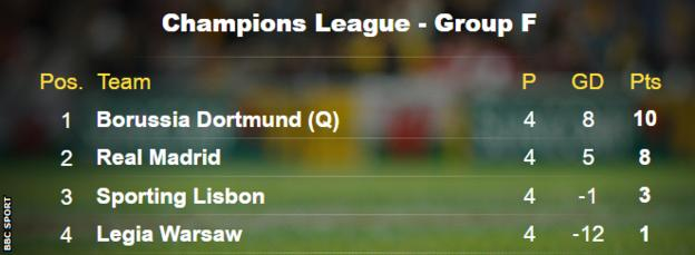 Champions League Group F Table