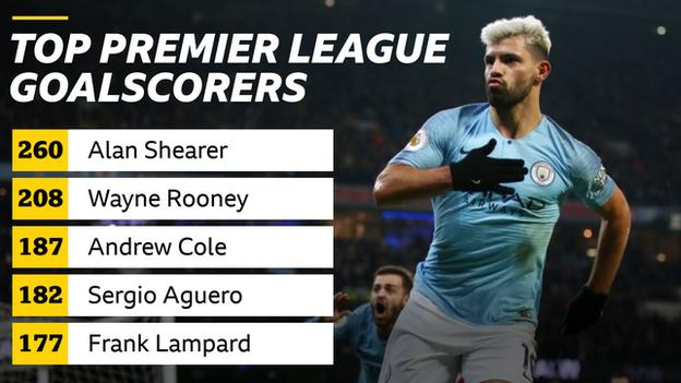 Sergio Aguero is the Premier League's fourth top scorer