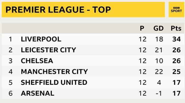 Snapshot showing the top of the Premier League table: 1st Liverpool, 2nd Leicester, 3rd Chelsea, 4th Man City, 5th Sheff Utd & 6th Arsenal